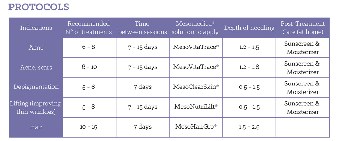 cosmopen microneedling protocols